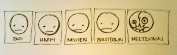 aspie mood identification guide